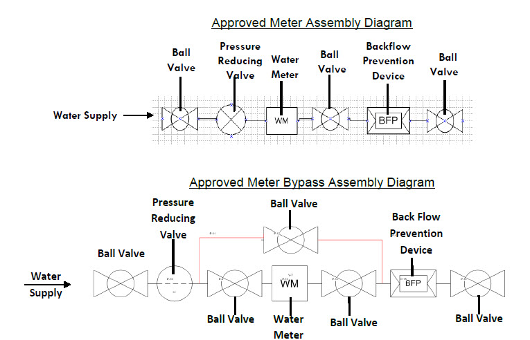 Approved Water Meter Installation Diagrams